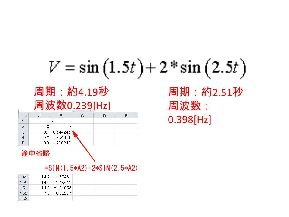 周期:約4.19秒 周波数0.239[Hz] 周期:約2.51秒 周波数:0.398[Hz]